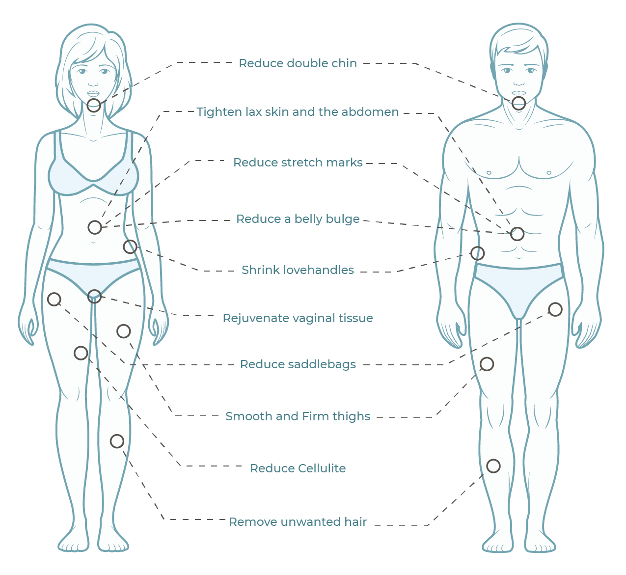 HOW CAN NON-SURGICAL TREATMENT IMPROVE YOUR BODY?